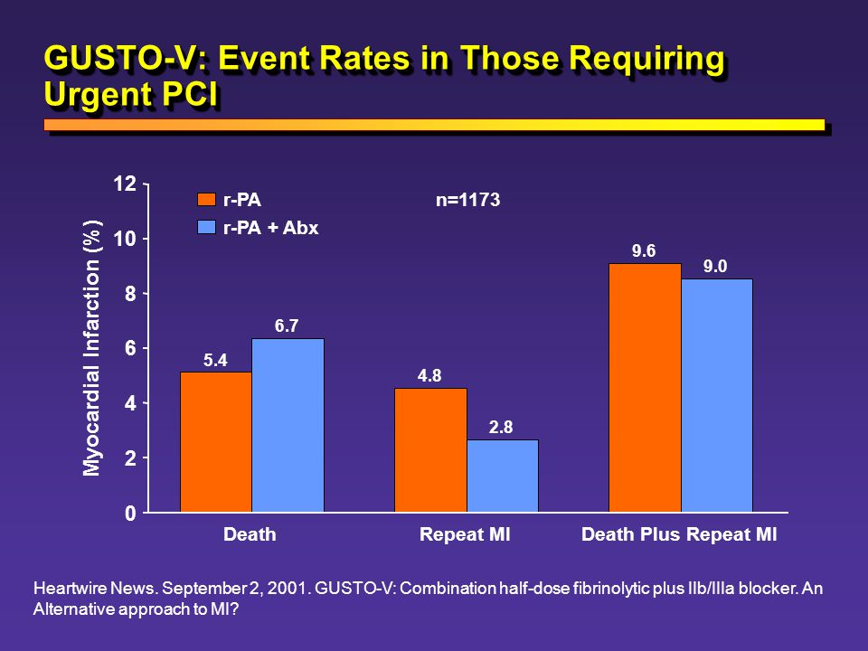GUSTO-V: Event Rates in Those Requiring Urgent PCI
