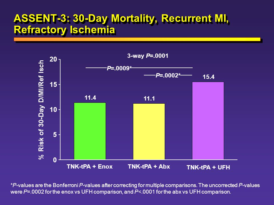 ASSENT-3: 30-Day Mortality, Recurrent MI, Refractory Ischemia