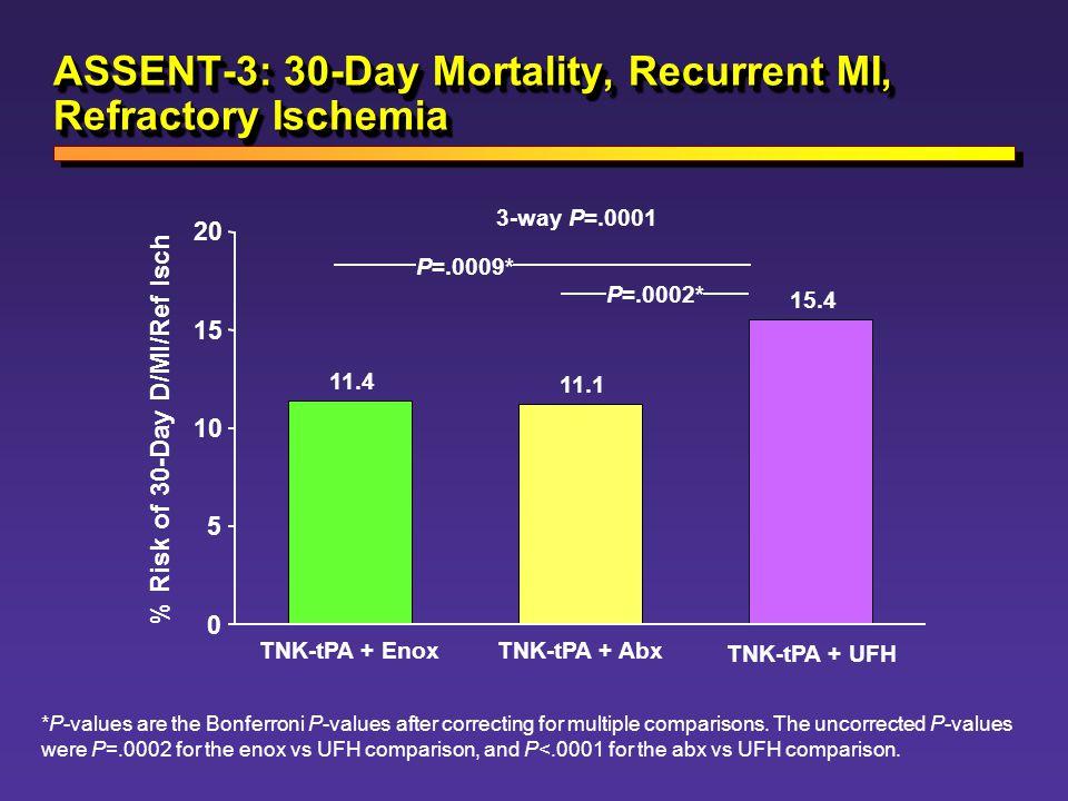 ASSENT-3: 30-Day Mortality, Recurrent MI, Refractory Ischemia