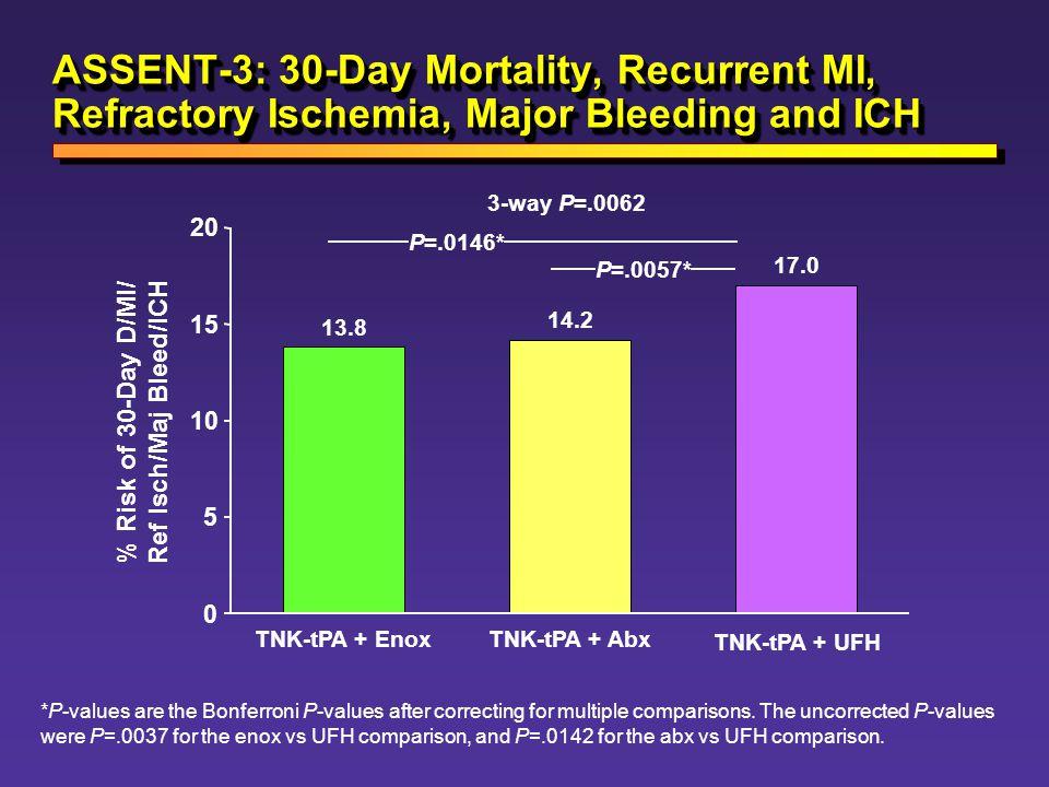 % Risk of 30-Day D/MI/ Ref Isch/Maj Bleed/ICH