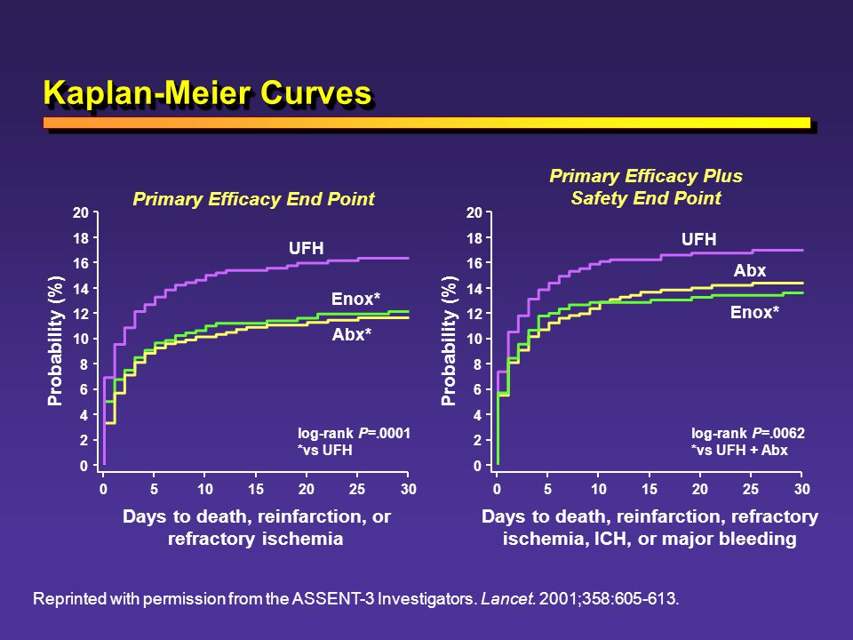 Kaplan-Meier Curves Primary Efficacy Plus Safety End Point