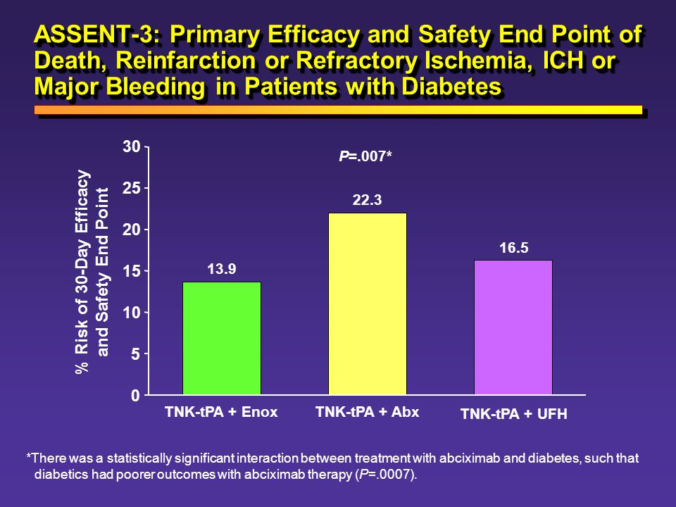 % Risk of 30-Day Efficacy and Safety End Point