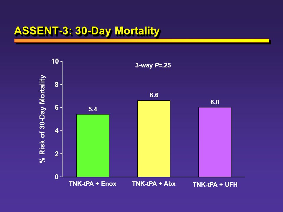 ASSENT-3: 30-Day Mortality