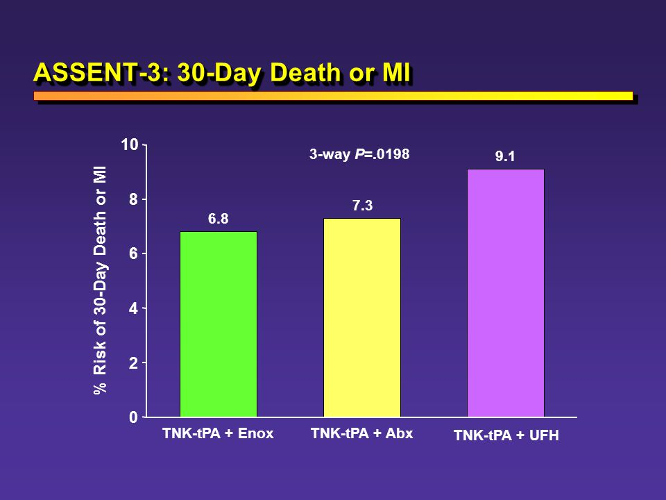 ASSENT-3: 30-Day Death or MI
