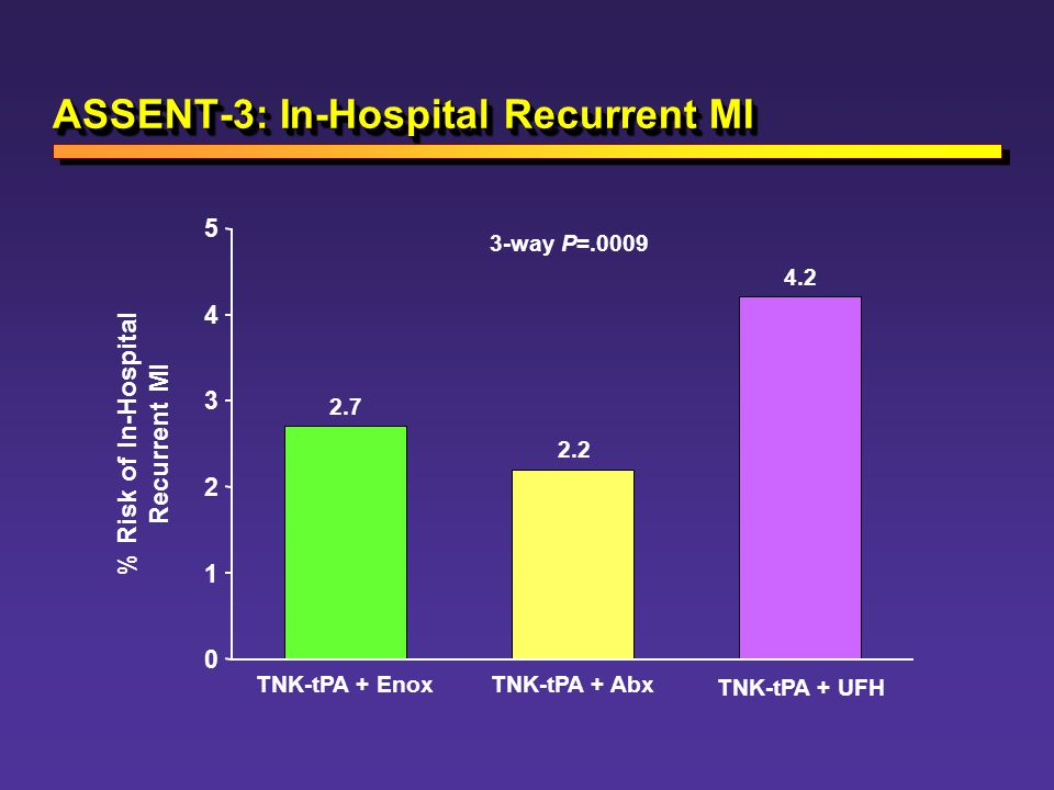 ASSENT-3: In-Hospital Recurrent MI