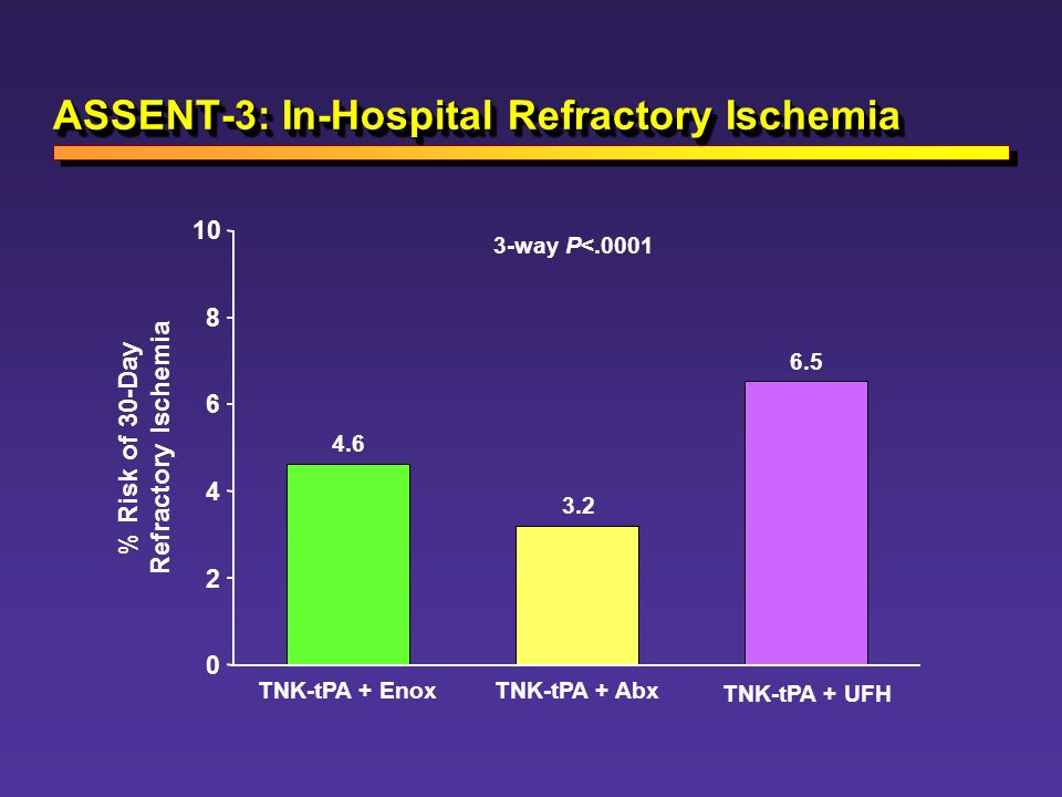 ASSENT-3: In-Hospital Refractory Ischemia
