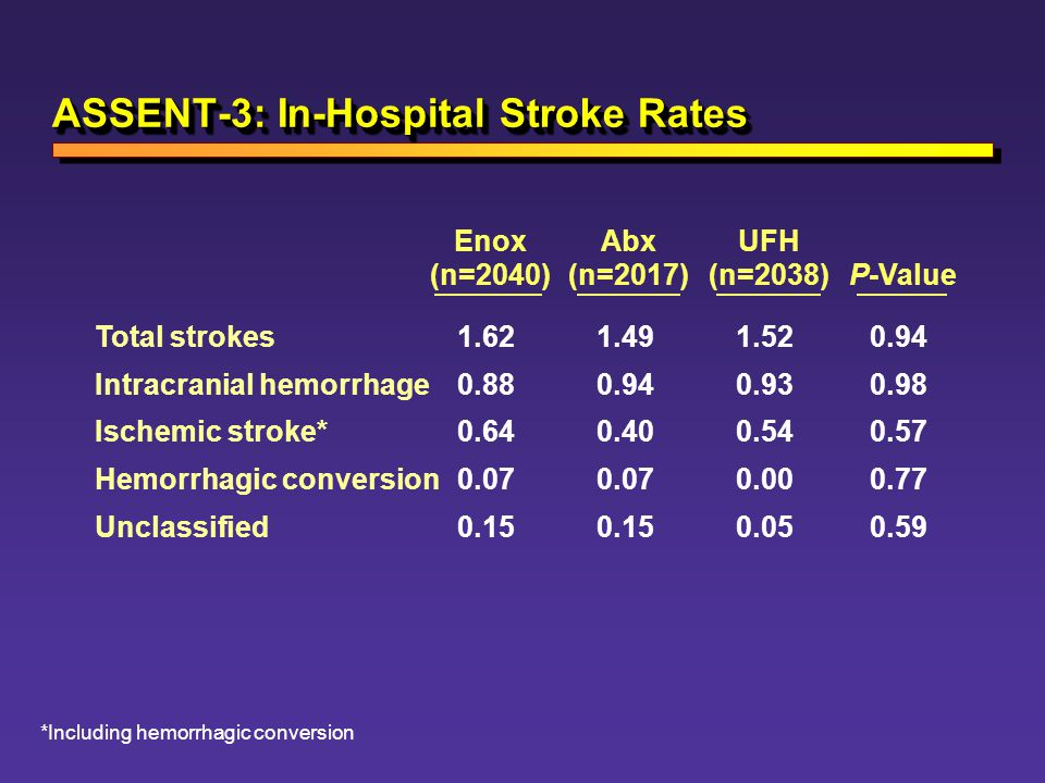 ASSENT-3: In-Hospital Stroke Rates