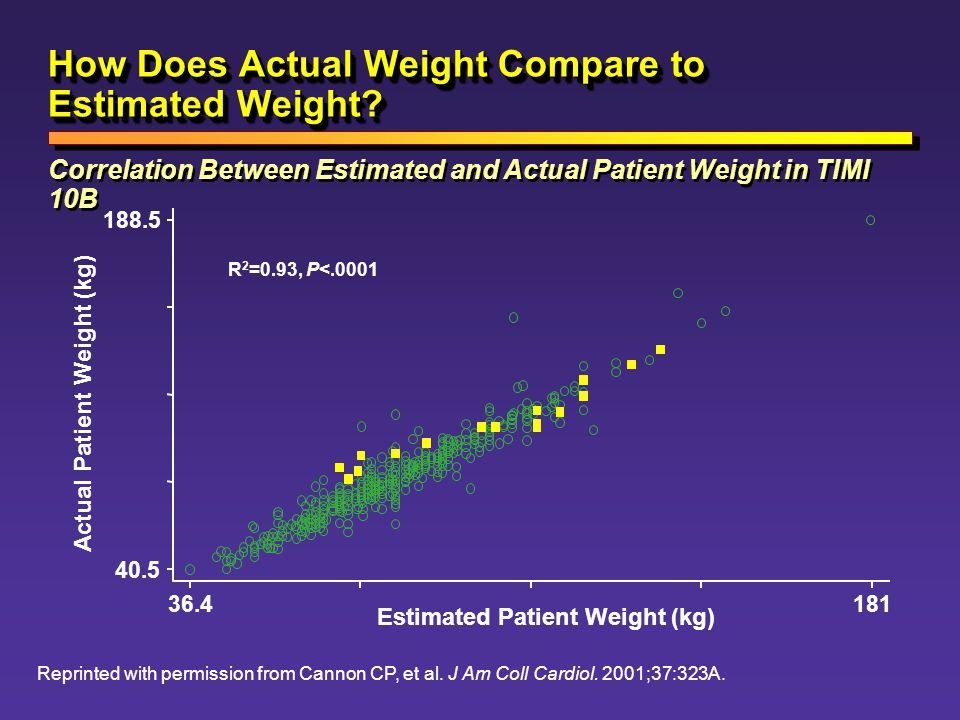 How Does Actual Weight Compare to Estimated Weight