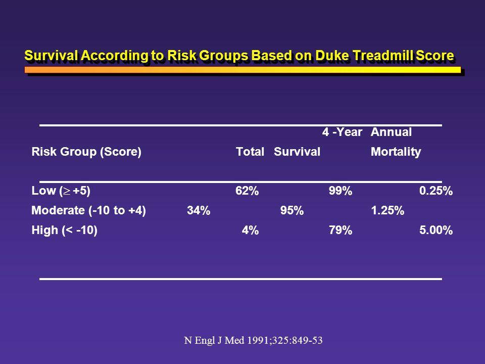 Survival According to Risk Groups Based on Duke Treadmill Score