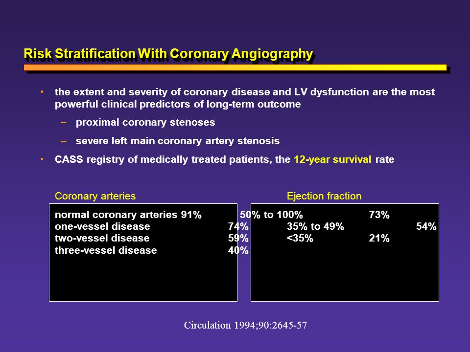 Risk Stratification With Coronary Angiography