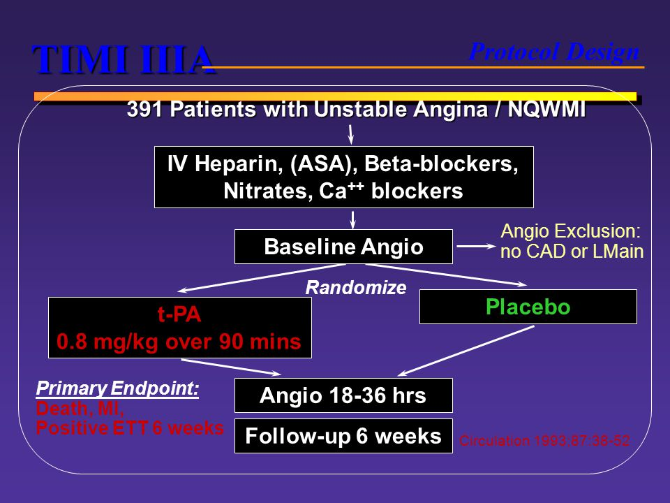 TIMI IIIA Protocol Design 391 Patients with Unstable Angina / NQWMI