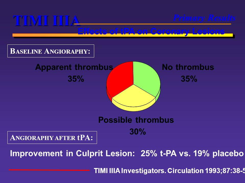 TIMI IIIA Primary Results Effects of tPA on Coronary Lesions
