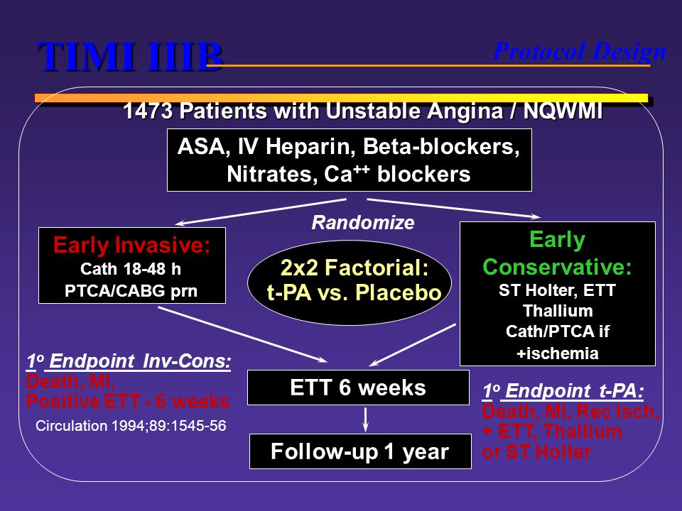 TIMI IIIB Protocol Design 1473 Patients with Unstable Angina / NQWMI