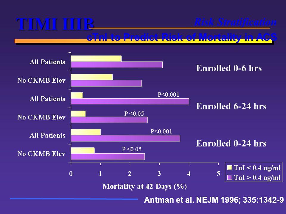 TIMI IIIB Risk Stratification cTnI to Predict Risk of Mortality in ACS