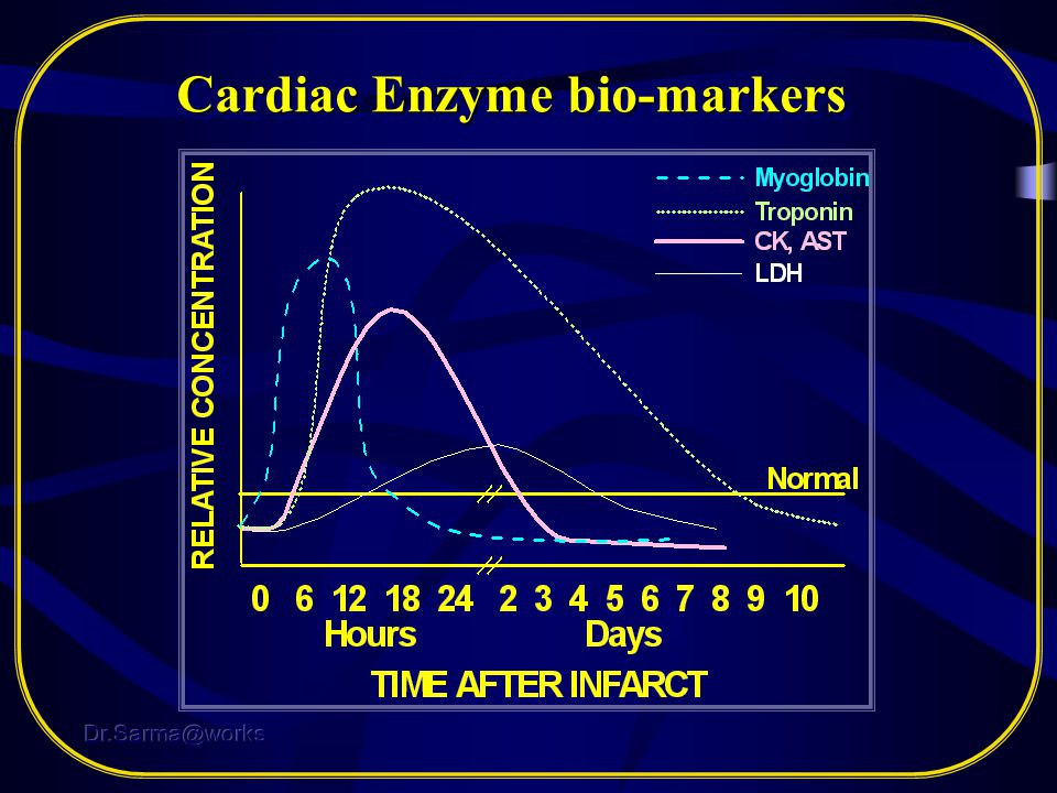 Cardiac Enzyme bio-markers