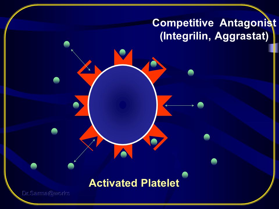 Competitive Antagonist (Integrilin, Aggrastat)