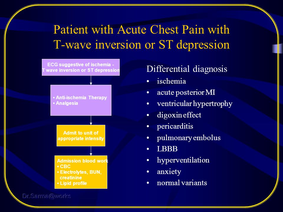 Patient with Acute Chest Pain with T-wave inversion or ST depression