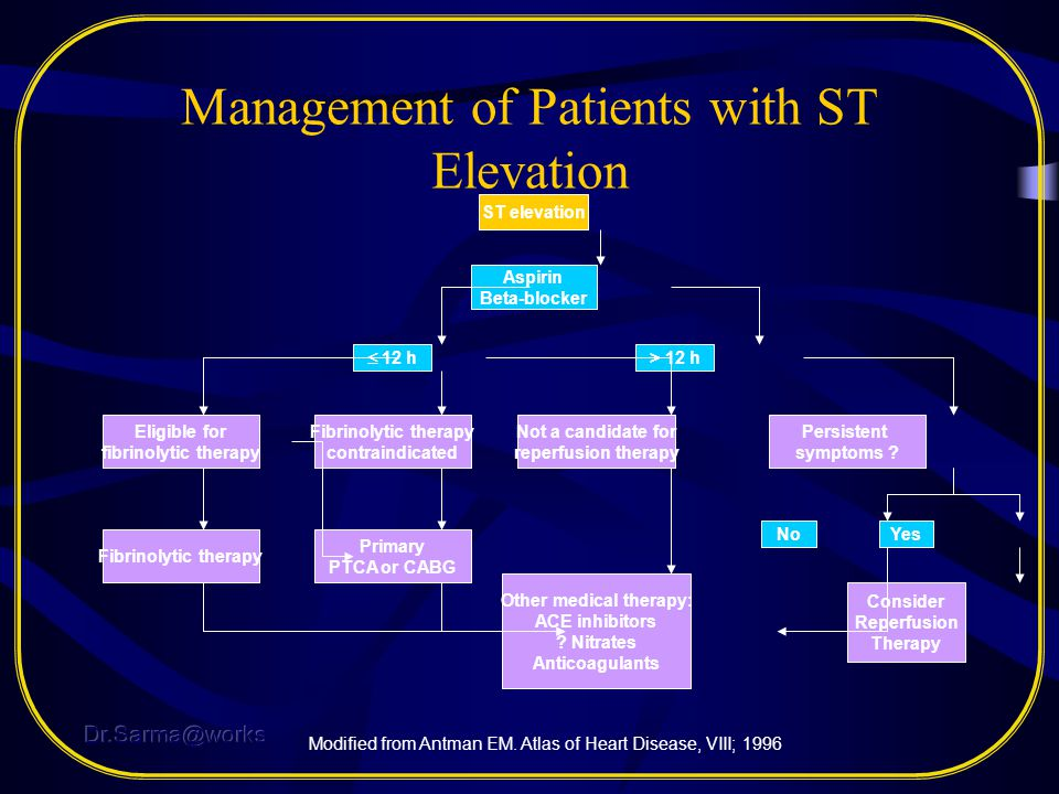 Management of Patients with ST Elevation