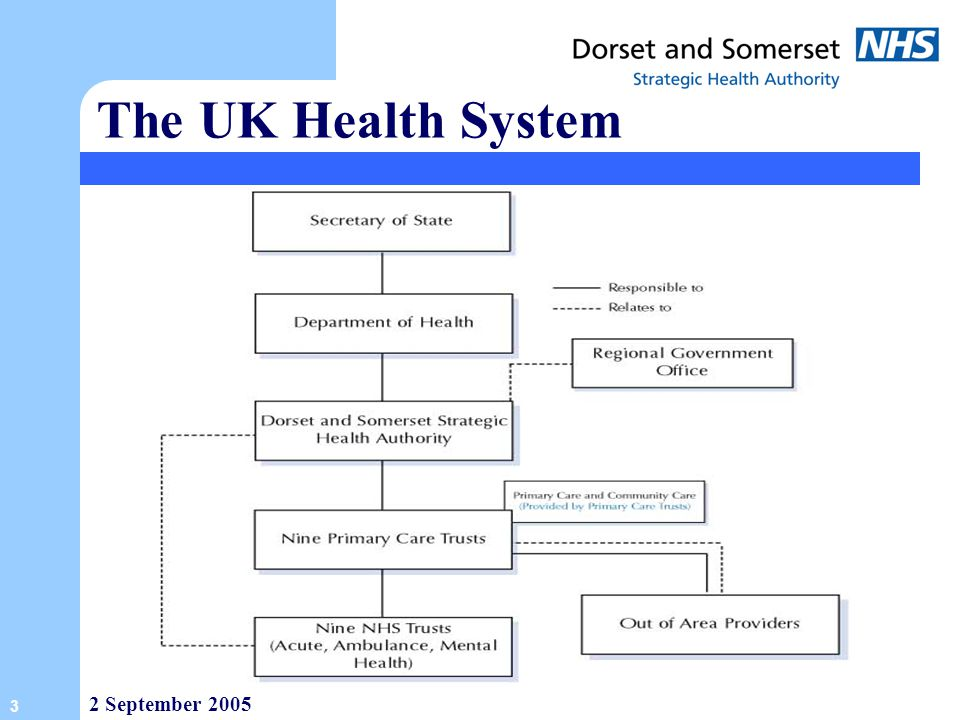The UK Health System 2 September 2005