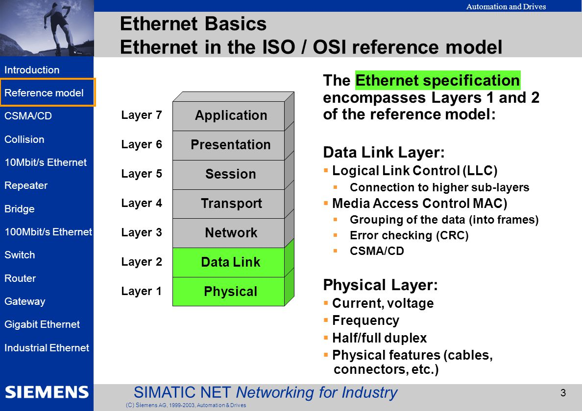 The 7 Layers of the OSI Model