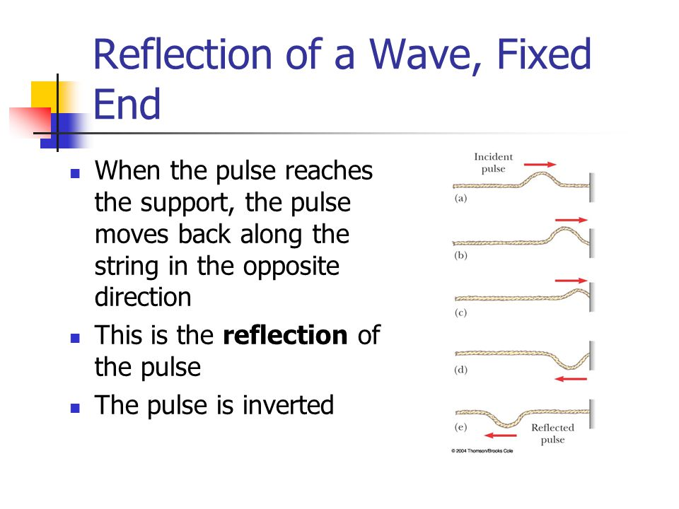 Reflection of a Wave, Fixed End