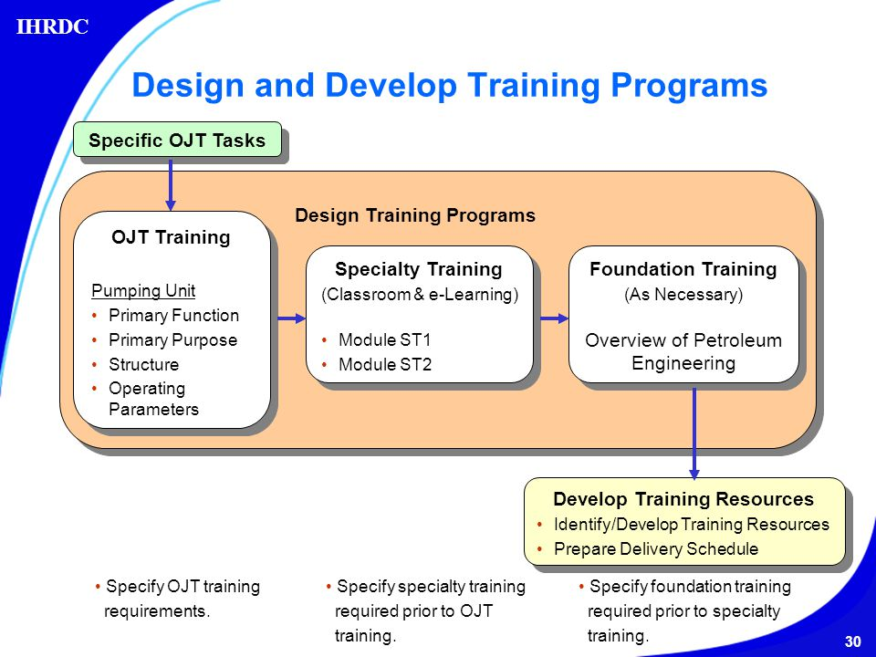 Classroom Design And Delivery ~ Ihrdc s e p competency development process ppt video