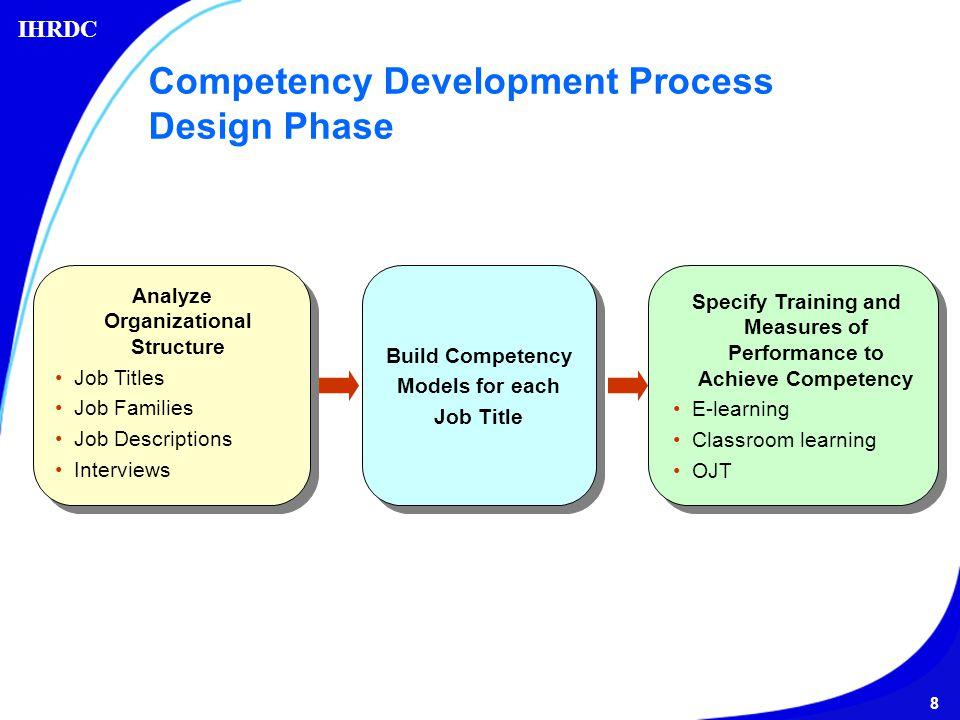 Process Development Phase : Ihrdc s e p competency development process ppt video