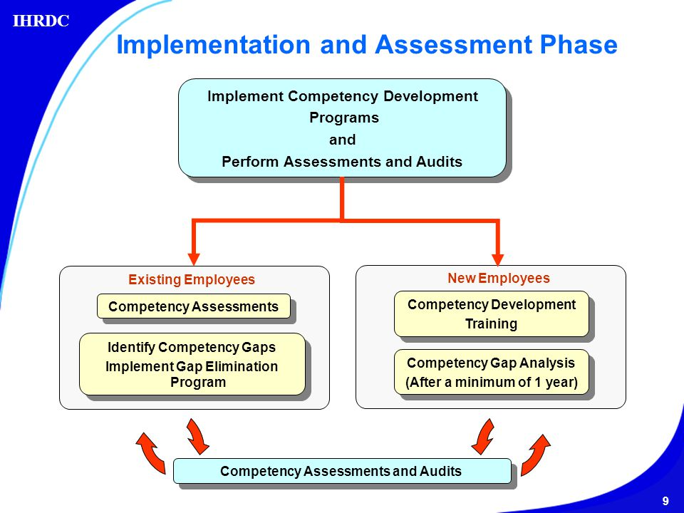 an analysis of implementing employee assistance programs Implementing an employee training & development program  the goals of the employee training or development program are clear  the employees are involved in determining the knowledge, skills and abilities to be learned  based on your analysis in steps 1 and 2,.