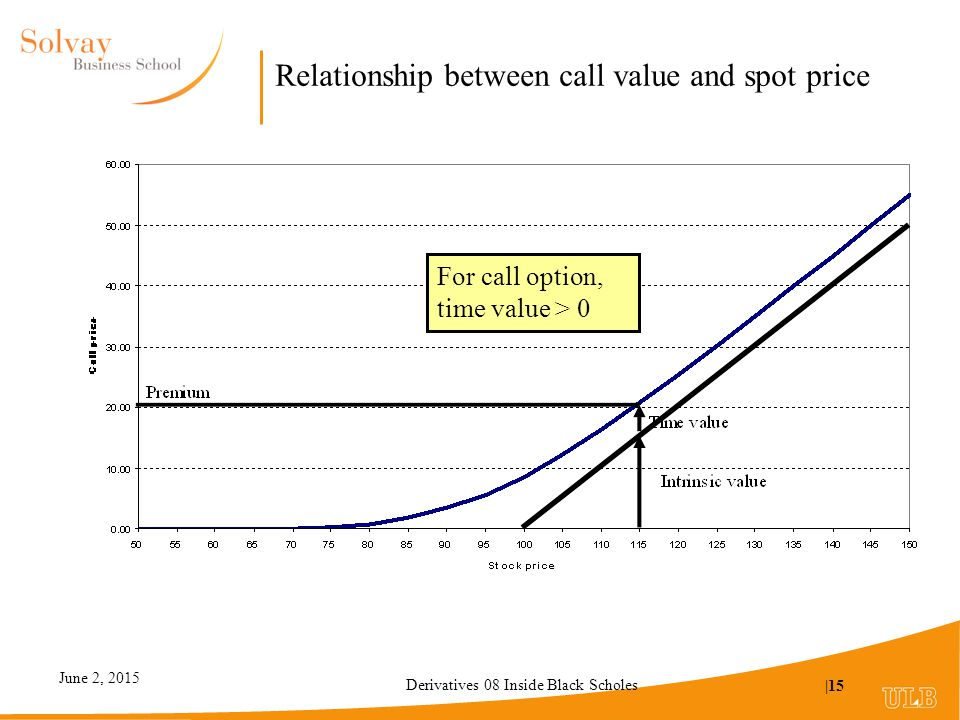 the relationship between put and call option prices stoll