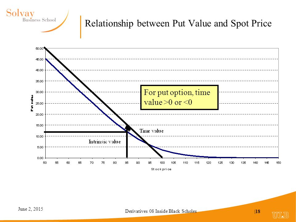 Relationship between stock price and options