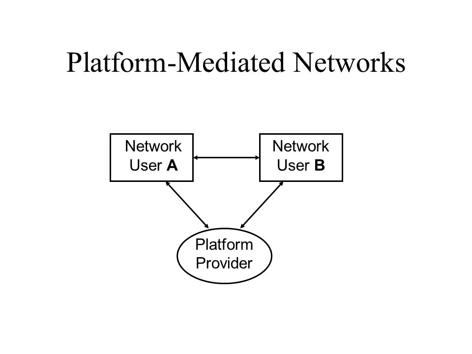 Platform-Mediated Networks