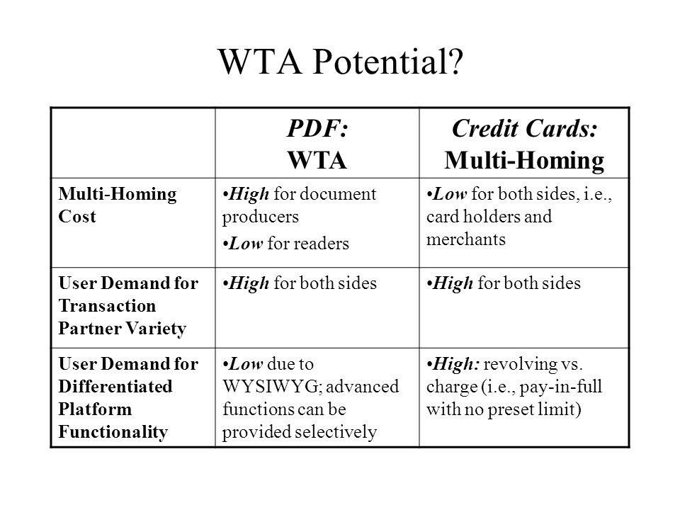 Credit Cards: Multi-Homing