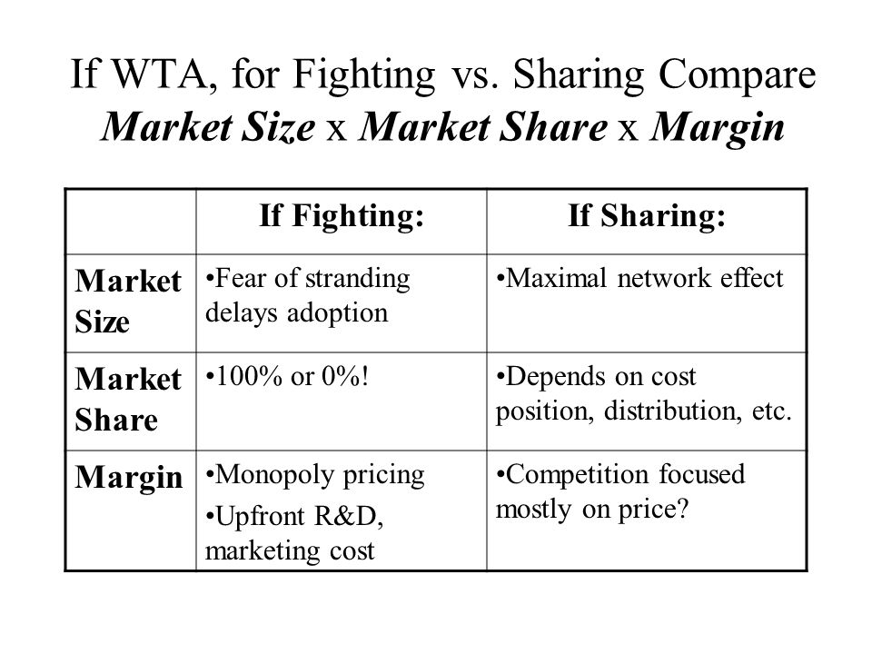 If WTA, for Fighting vs. Sharing Compare Market Size x Market Share x Margin