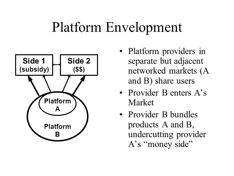 Platform Envelopment Platform providers in separate but adjacent networked markets (A and B) share users.
