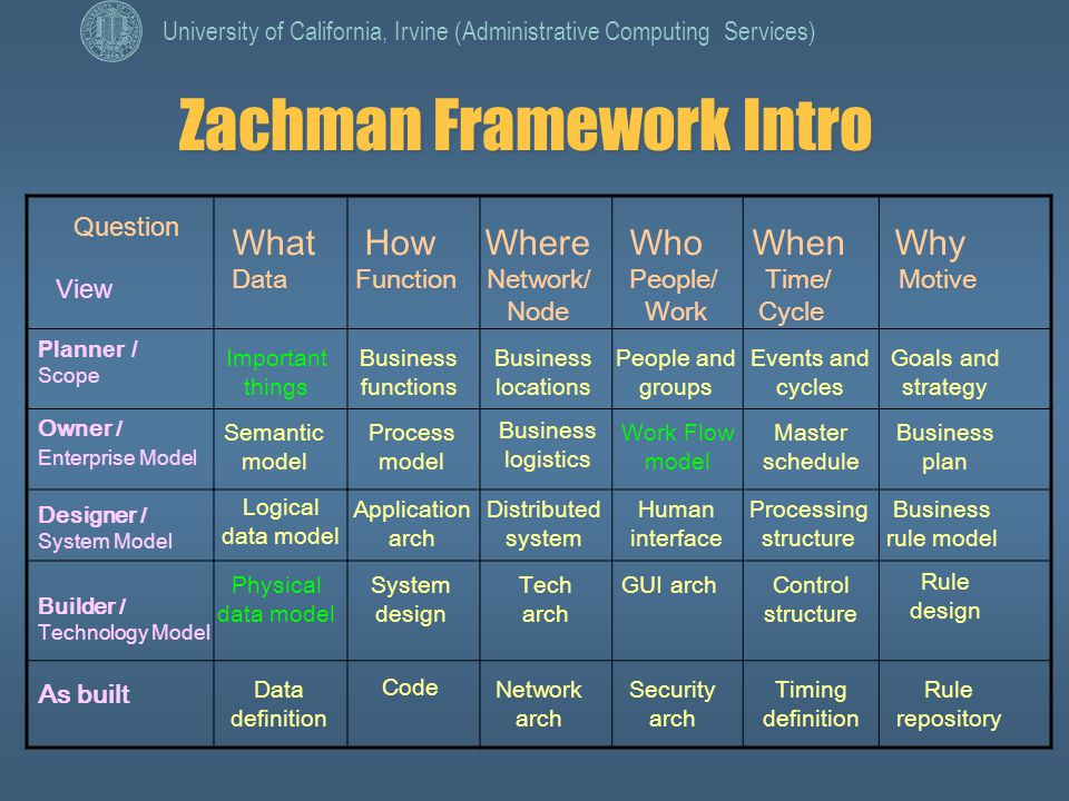 zachman enterprise architecture framework builders perspective information technology essay Explore sheryl hunter's board computers and programming on pinterest | see more ideas about computer science, design websites and computer programming.