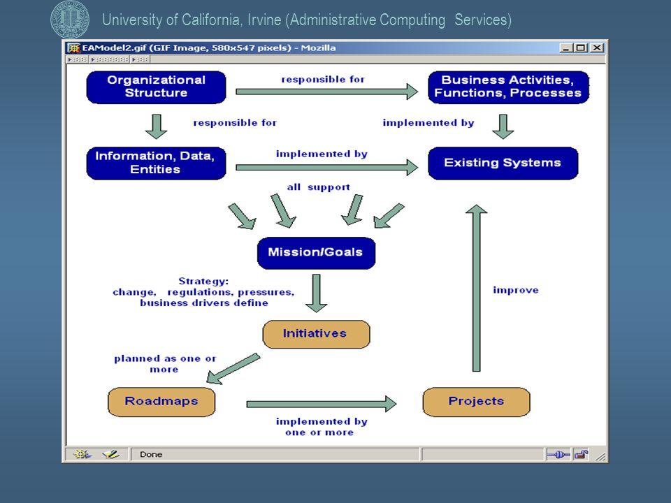 Marina arseniev associate director enterprise for Zachman framework template