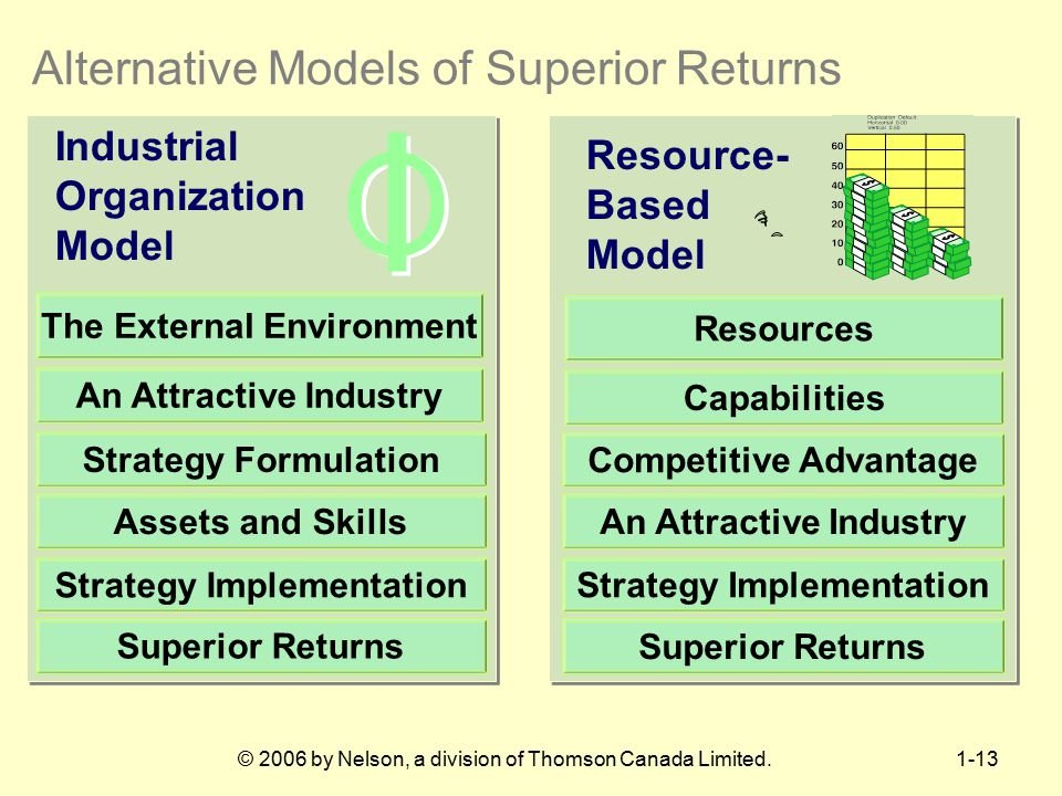Alternative Models of Superior Returns