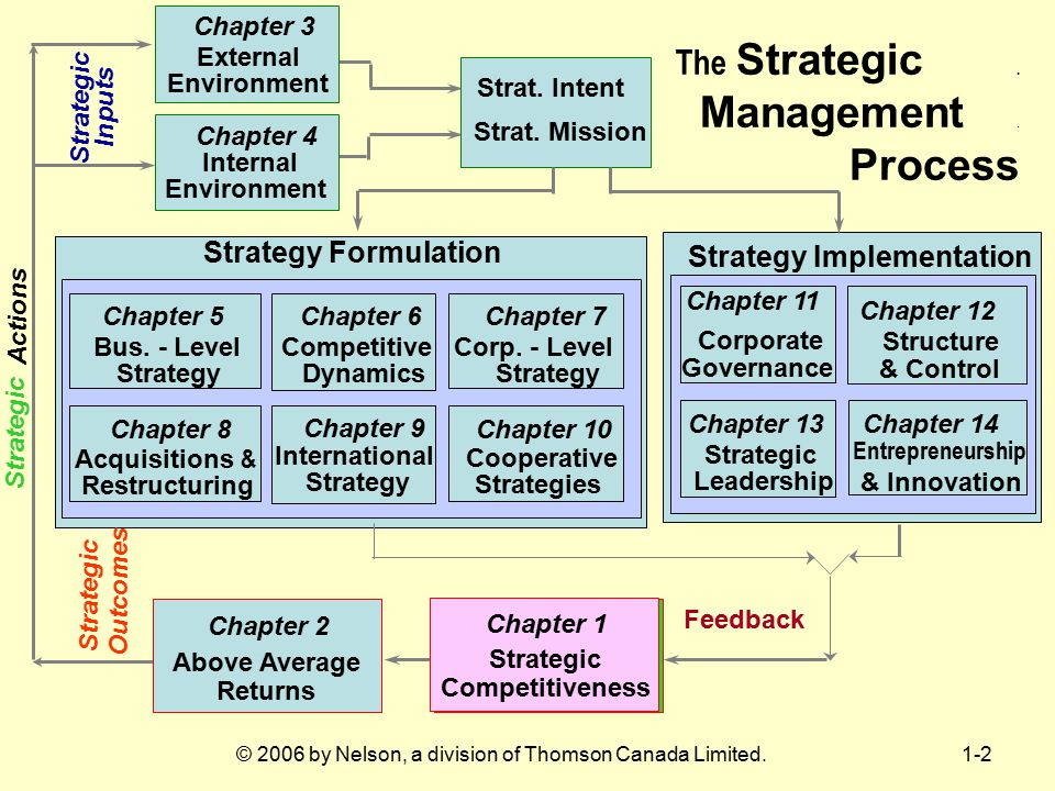 Strategic Competitiveness Strategic Competitiveness