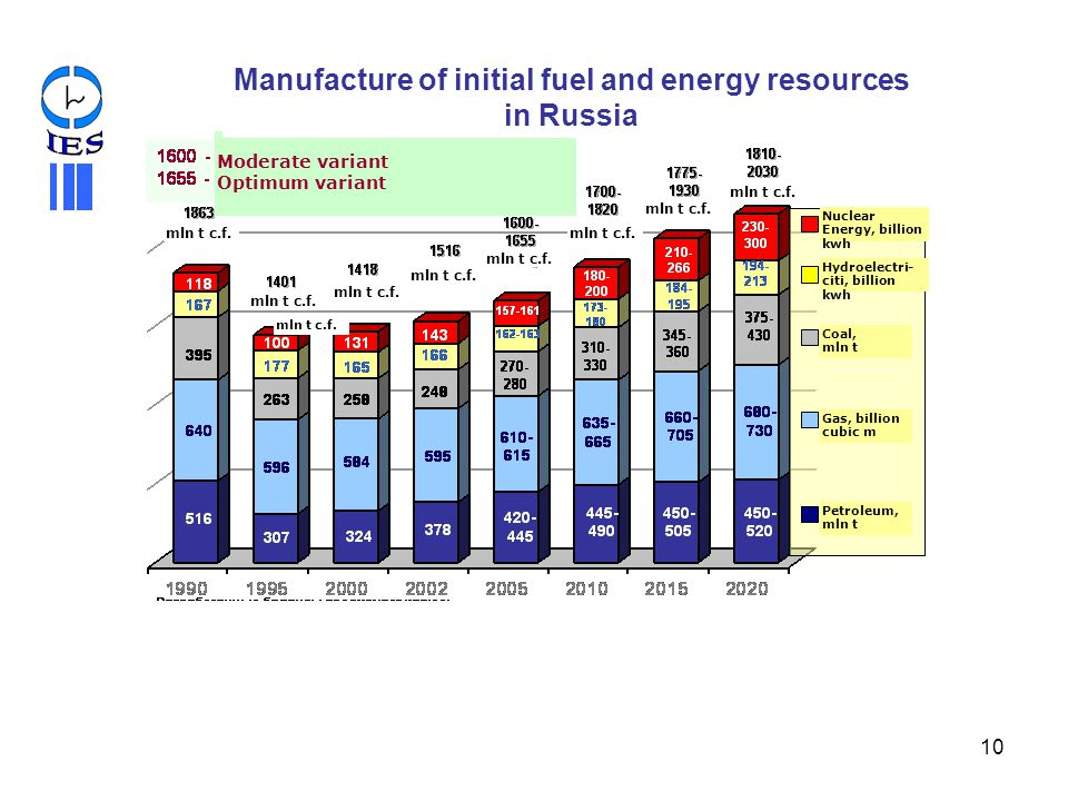 Manufacture of initial fuel and energy resources in Russia