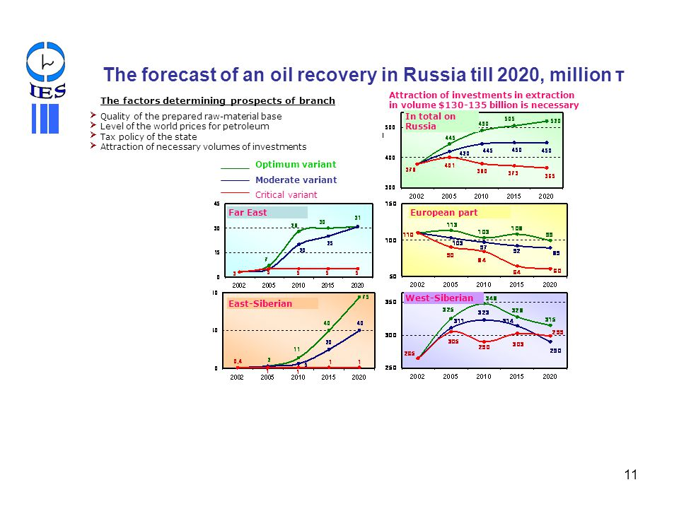 The forecast of an oil recovery in Russia till 2020, million т