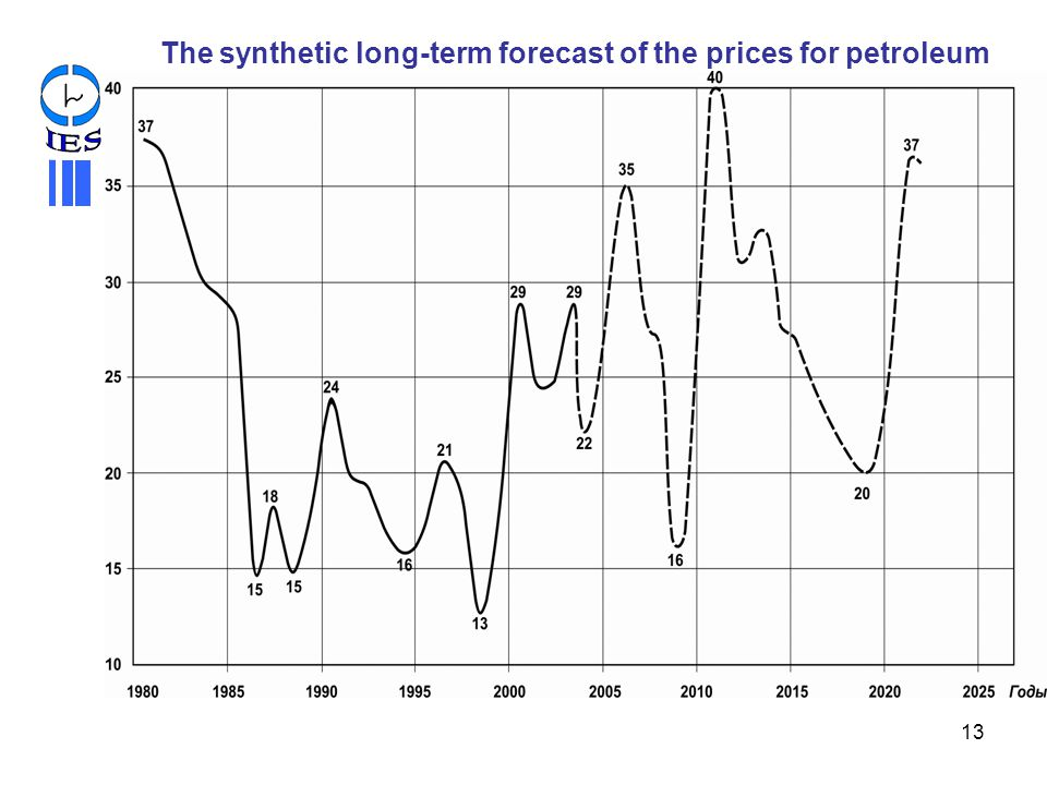 The synthetic long-term forecast of the prices for petroleum