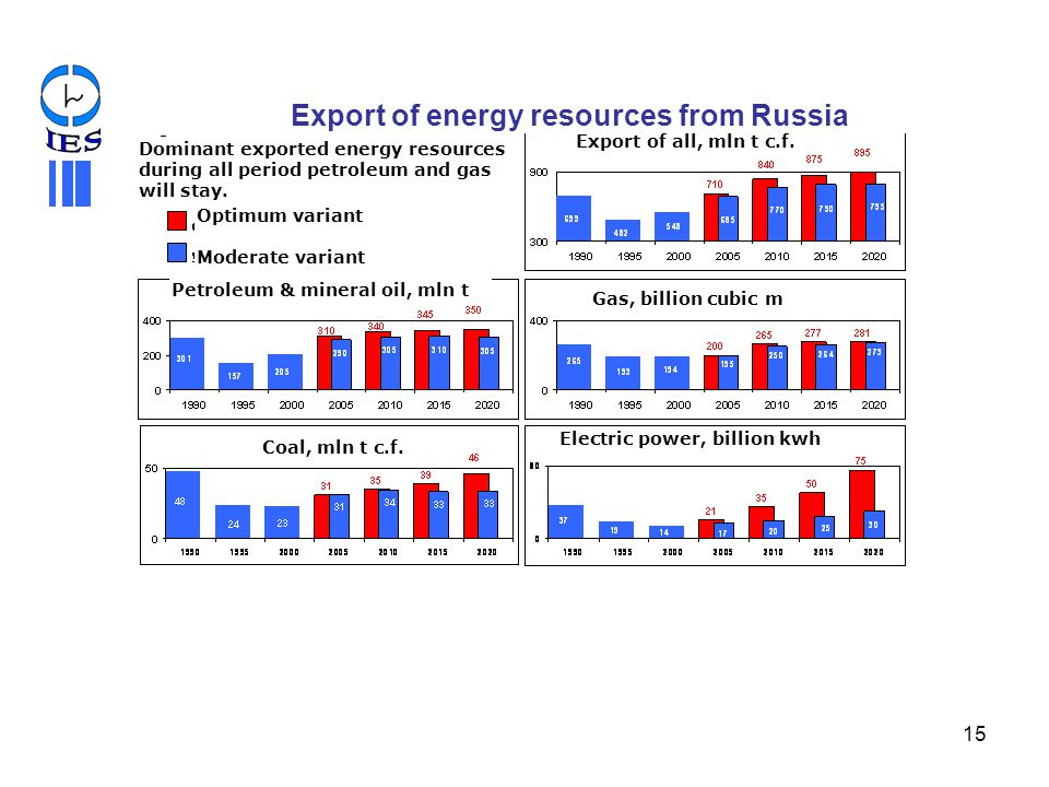 Export of energy resources from Russia
