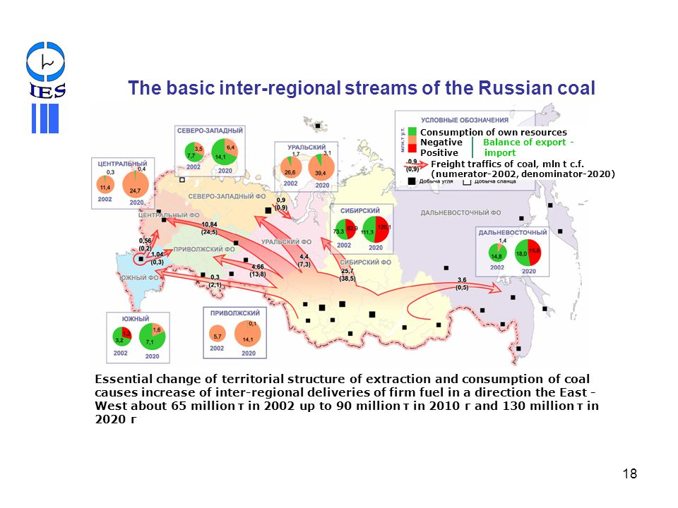 The basic inter-regional streams of the Russian coal