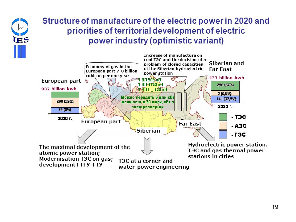 Structure of manufacture of the electric power in 2020 and priorities of territorial development of electric power industry (optimistic variant)