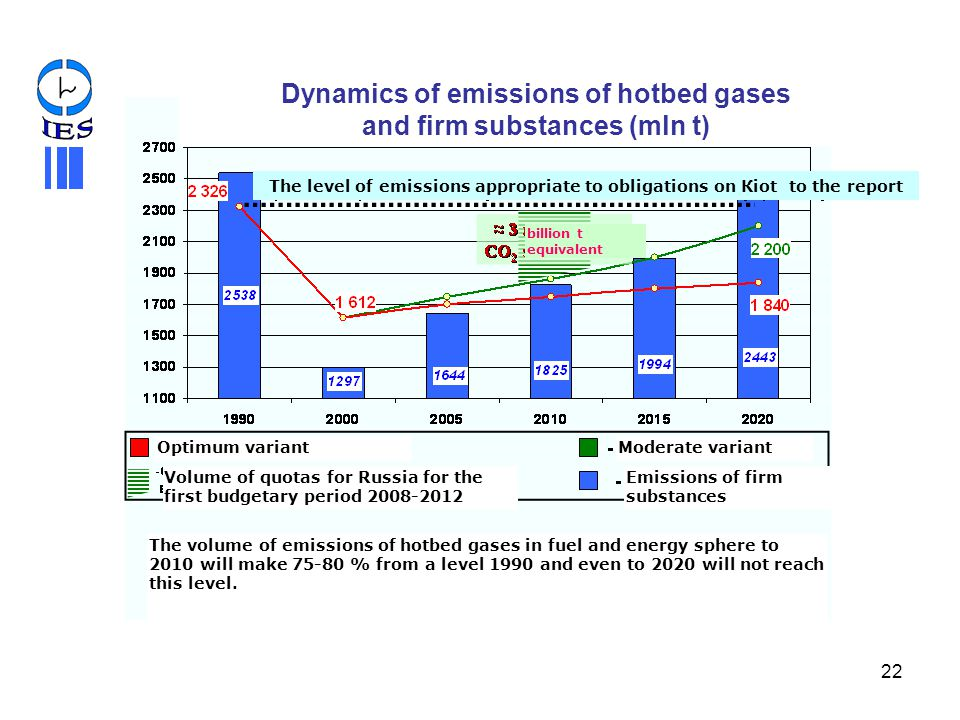 Dynamics of emissions of hotbed gases and firm substances (mln t)