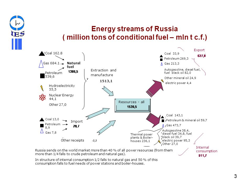IES Energy streams of Russia ( million tons of conditional fuel – mln t c.f.) Export. Coal
