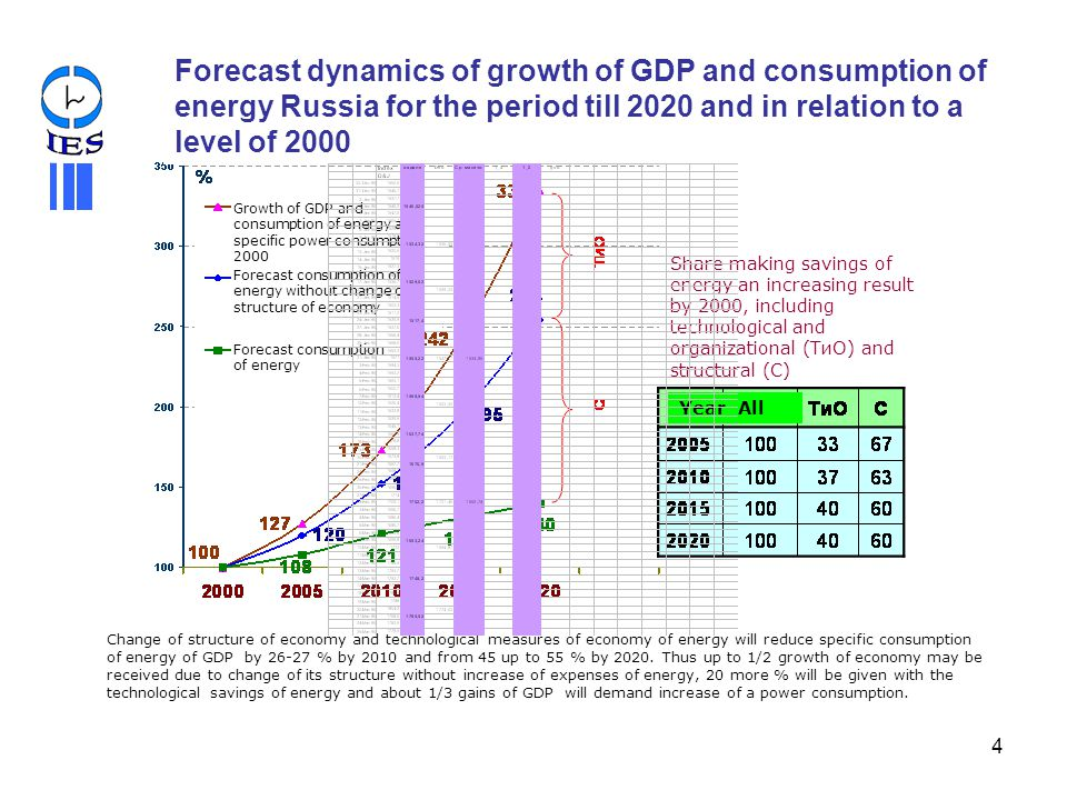 Forecast dynamics of growth of GDP and consumption of energy Russia for the period till 2020 and in relation to a level of 2000