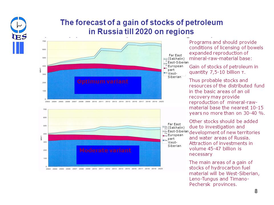 IES The forecast of a gain of stocks of petroleum in Russia till 2020 on regions.