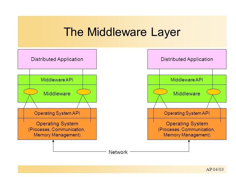 What Is Middleware Application Application Middleware