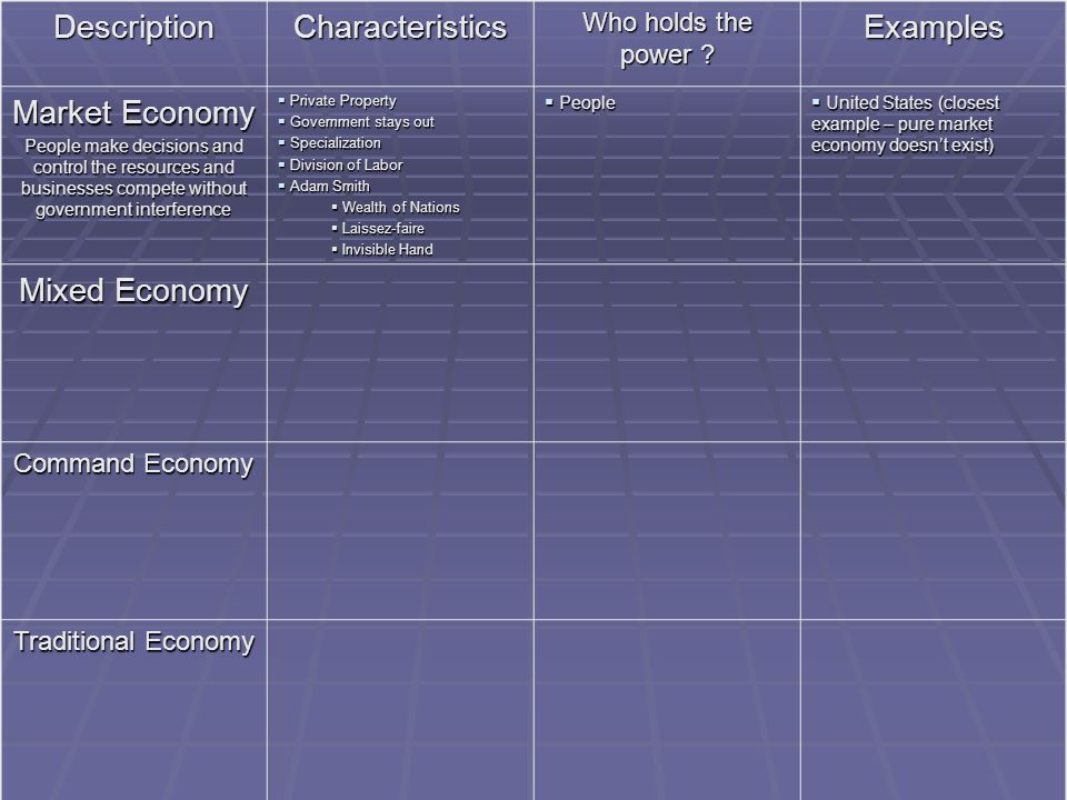 characteristics of mixed economy The chart below indicates the main characteristics of the four primary industries impact of government, business, and producers  canada's mixed economy.